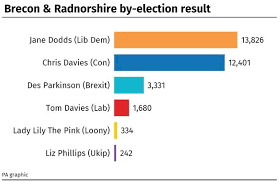 The vote share in the Brecon and Radnor by-election